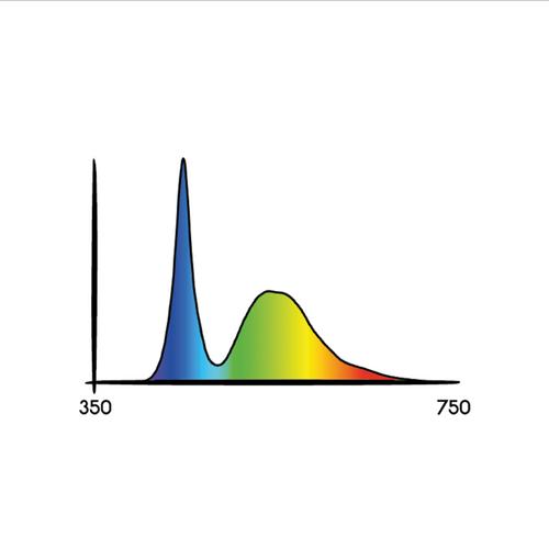 "Cosmorrow 20"" LED grow light spectrum"