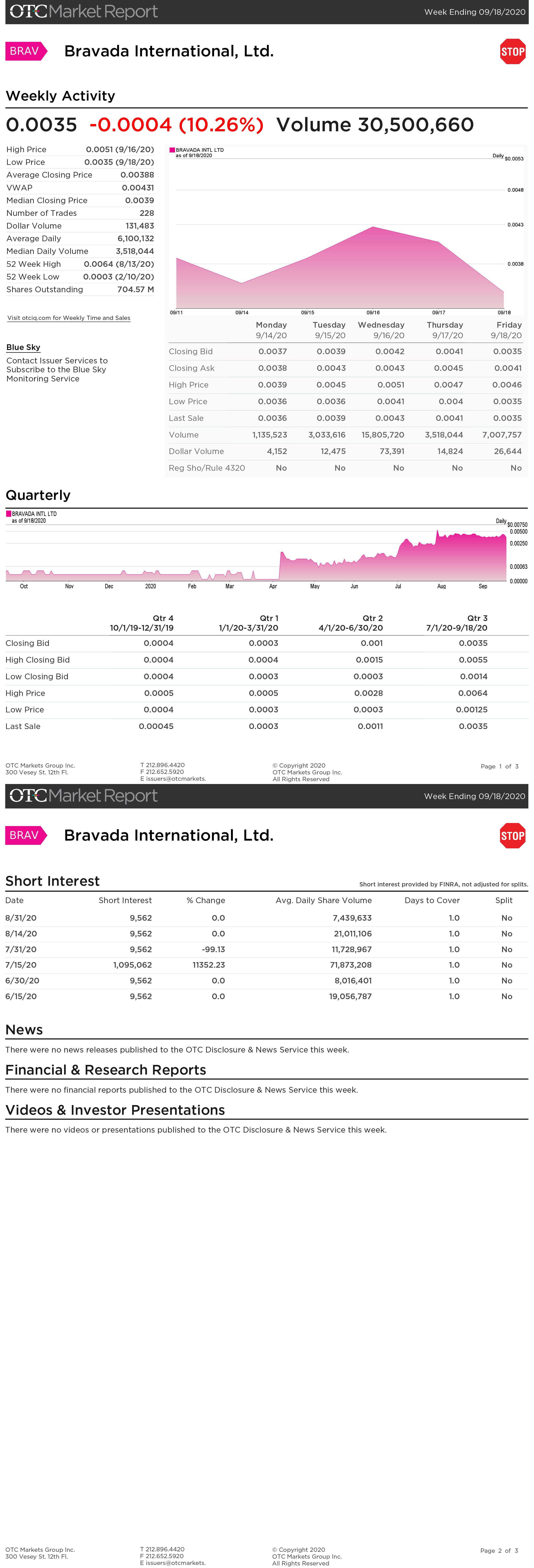 BRAVADA Weekly Trading Summary