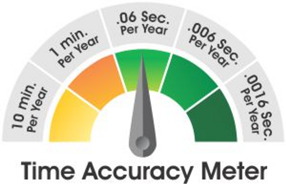 Accuracy meter. Accurate to 1 sec/20 years.