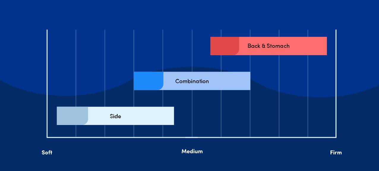 Mattress Back Pain Comfort Chart