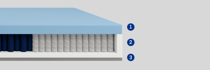 Hybrid Layer Construction