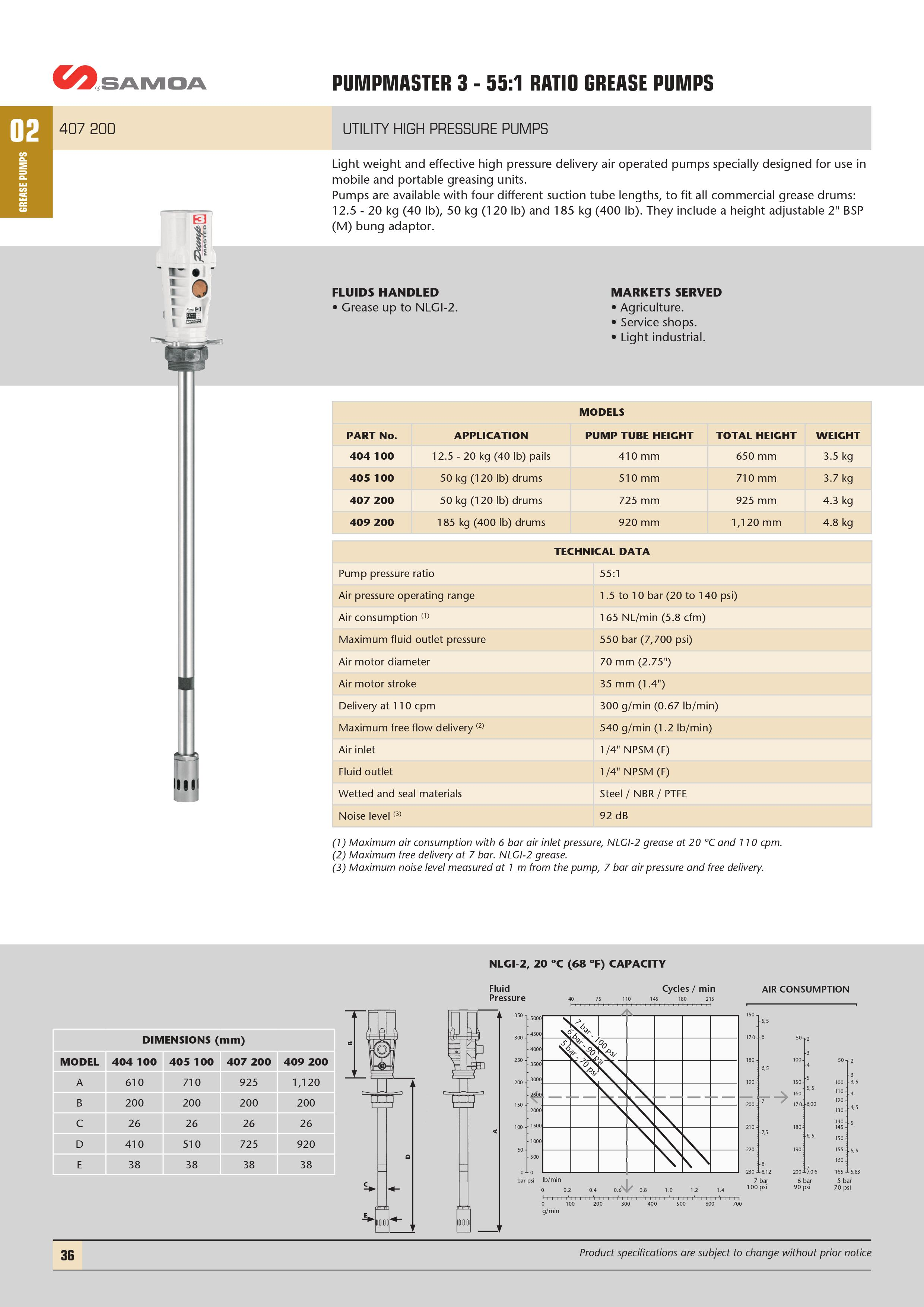 Pumpmaster 3 - 55:1 Ratio Grease Pump Technical Info