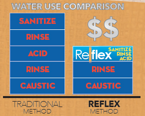 reflex-water-use-comparison.jpg