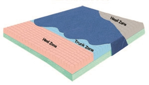 Pressure-Check Bariatric Mattress