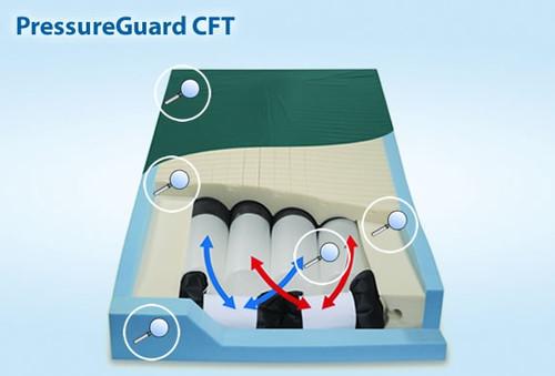 PressureGuard CFT Mattress