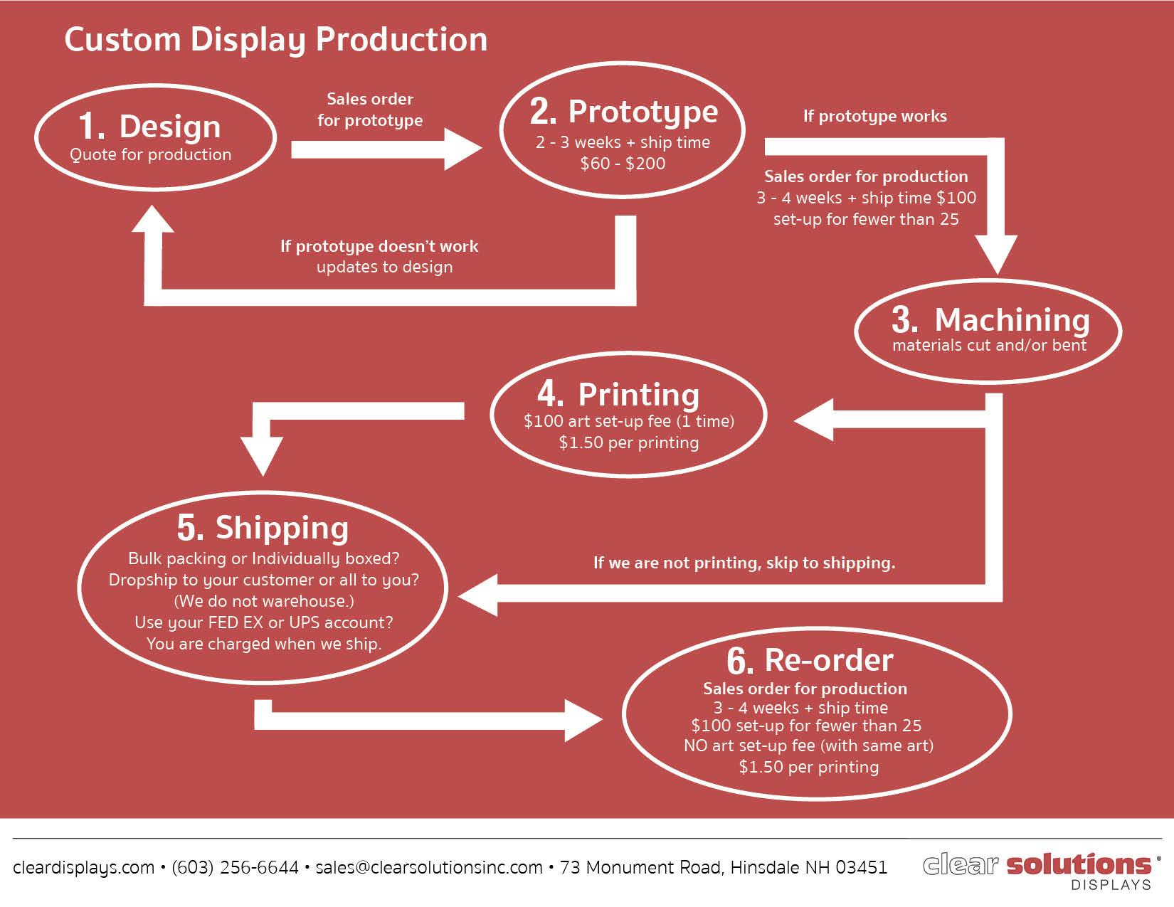 custom-displays-pdf-flow-chart.jpg