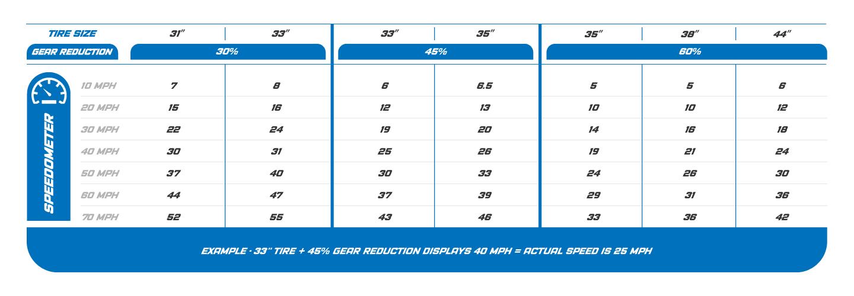 Portal Speedo Chart