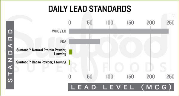 Daily Lead Standards
