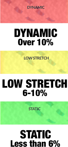 Illustration of rope stretch ranges for high rise window cleaning.