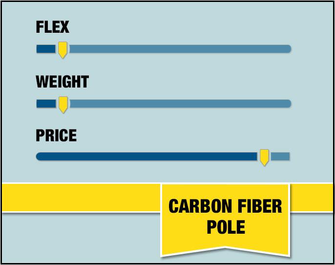 Carbon Fiber Pole Stats