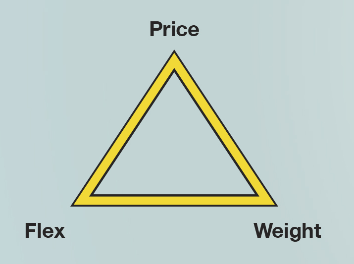 The WaterFed Pole Triangle