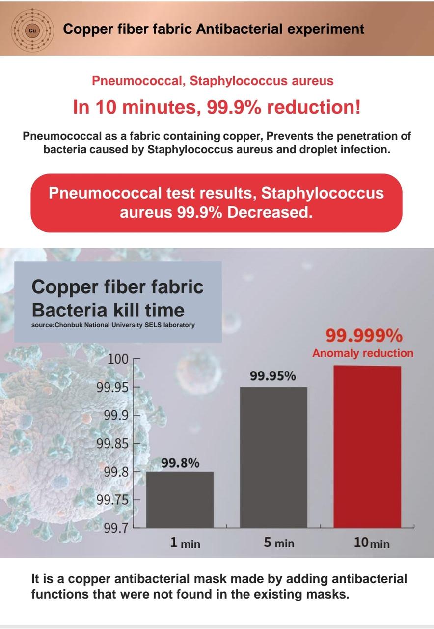 Graph showing copper fiber fabric bacteria kill time.