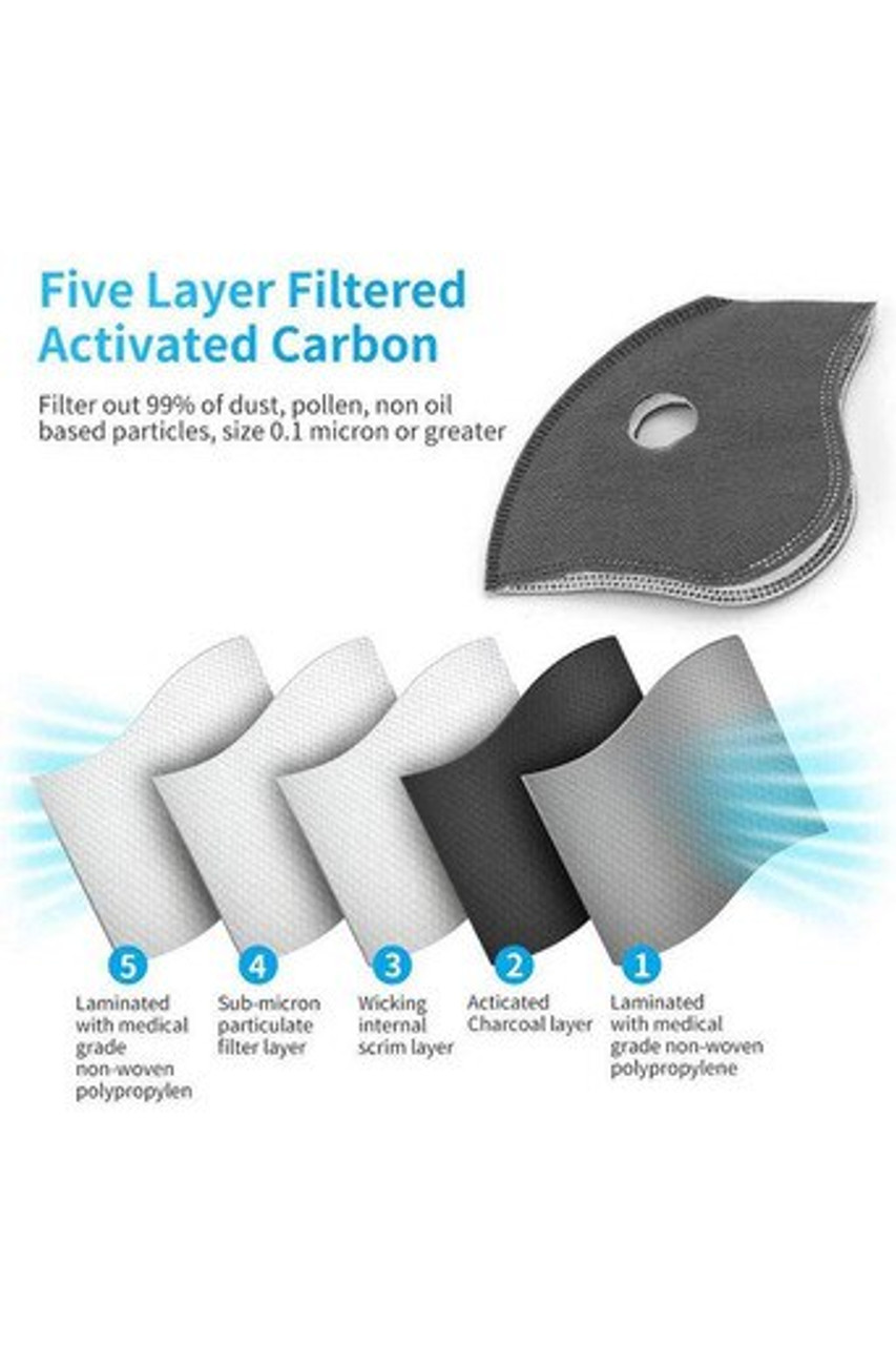 Image displaying functions of the five layer carbon filter on Charcoal Dual Valve Mesh Sport Face Mask with Activated Carbon Filter