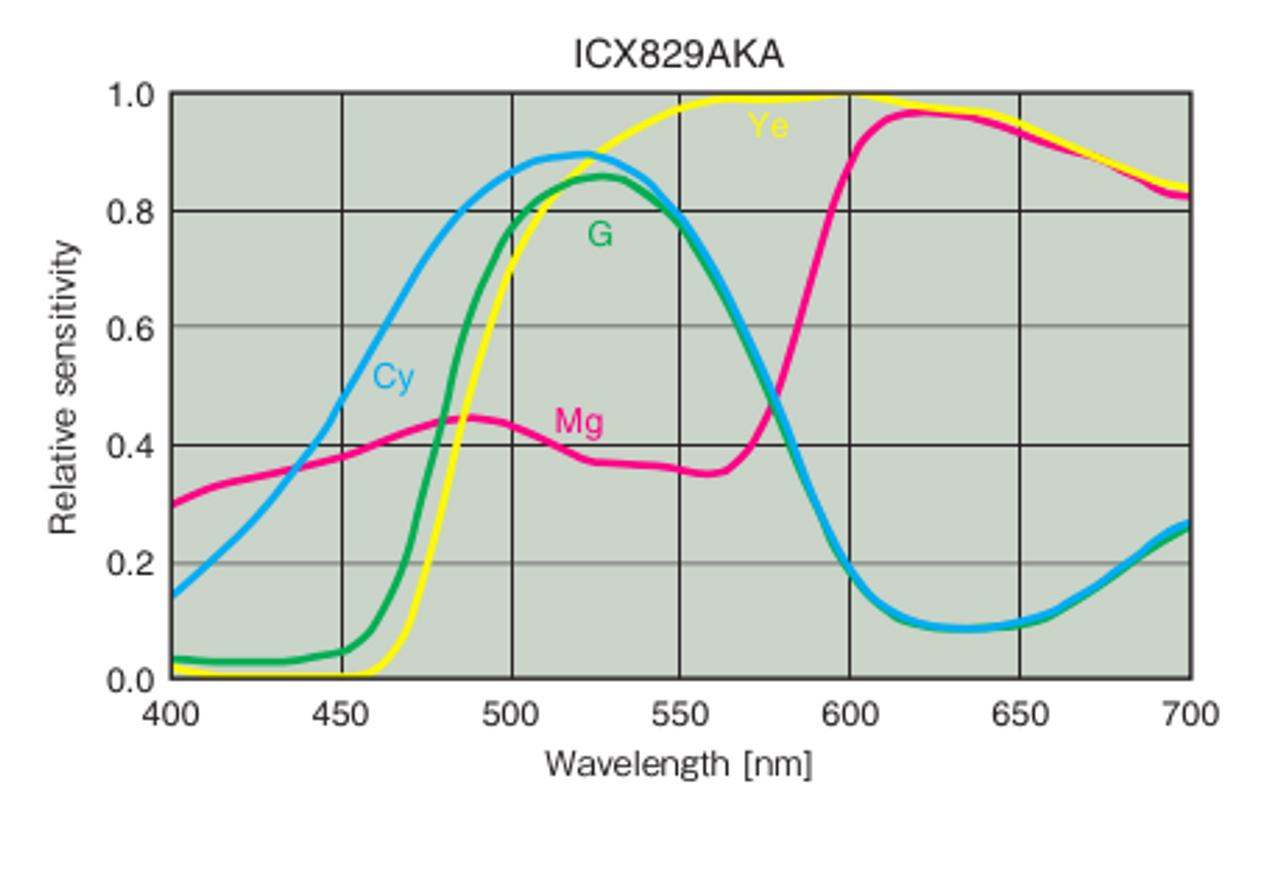 Starlight Xpress Lodestar X2 Autoguider- Color