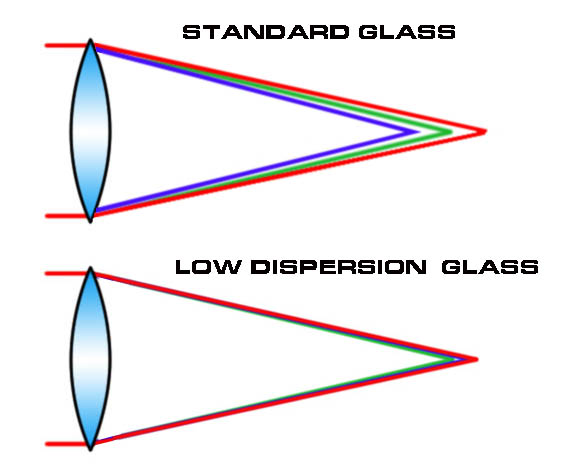 dispersion-in-standard-and-ed-glass.jpg