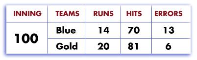 score-board-100-inning-game.jpg
