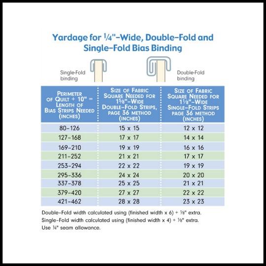 Quilting Tips: Calculating Yardage For Bias Binding