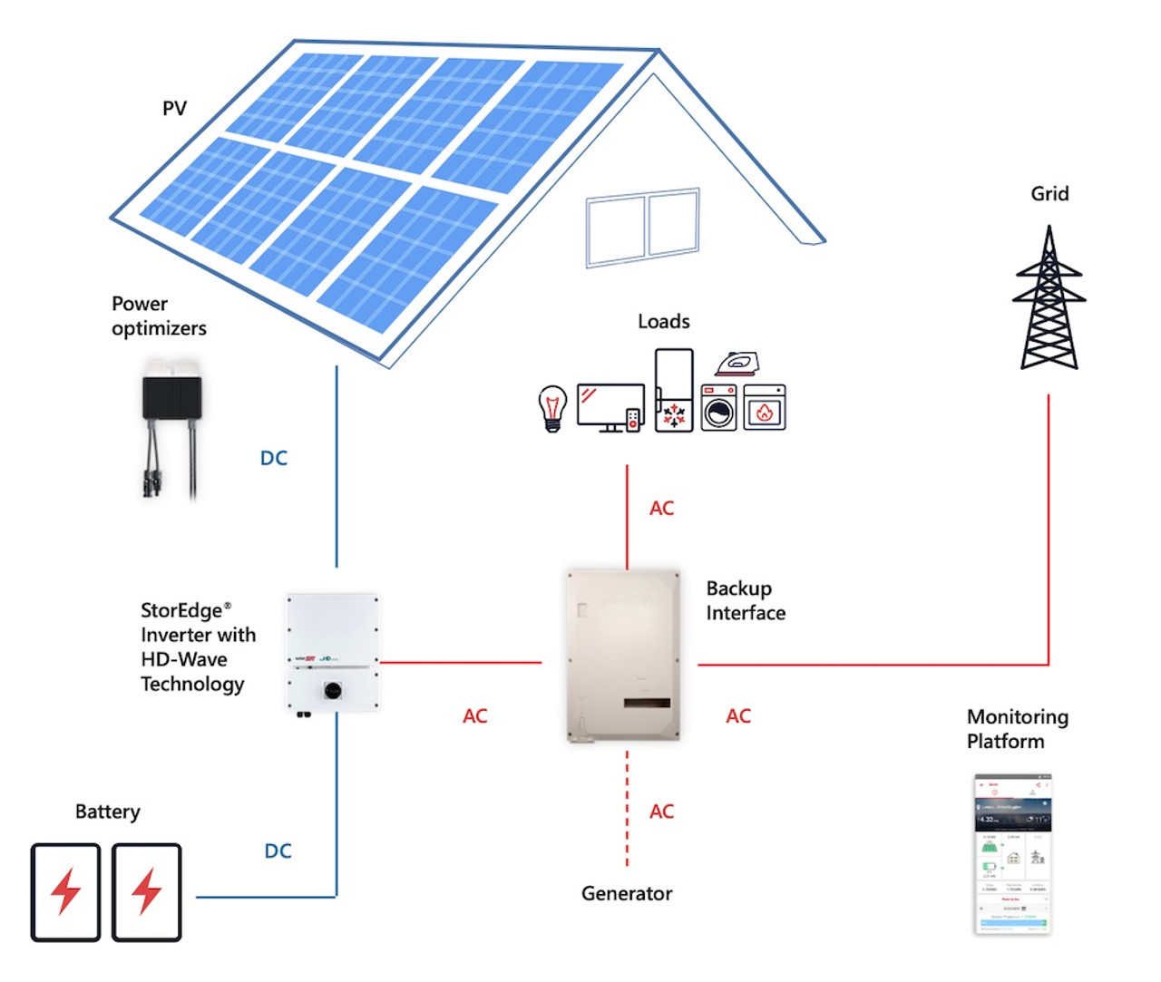 SolarEdge Backup Interface 200 Amp - SunWattsSunWatts