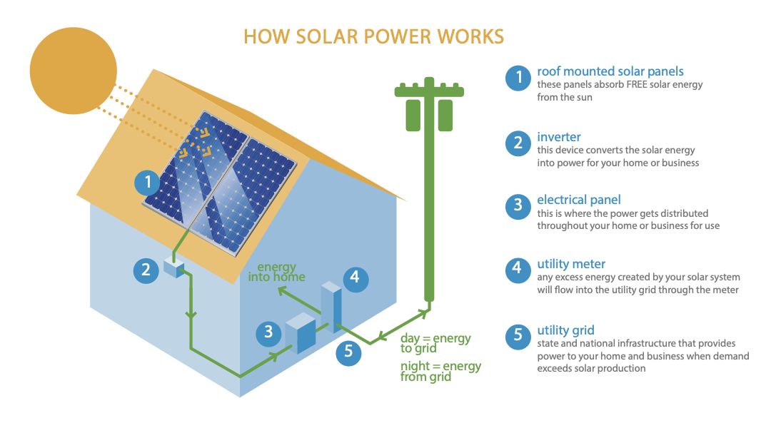 how-solar-power-works-diagram.png