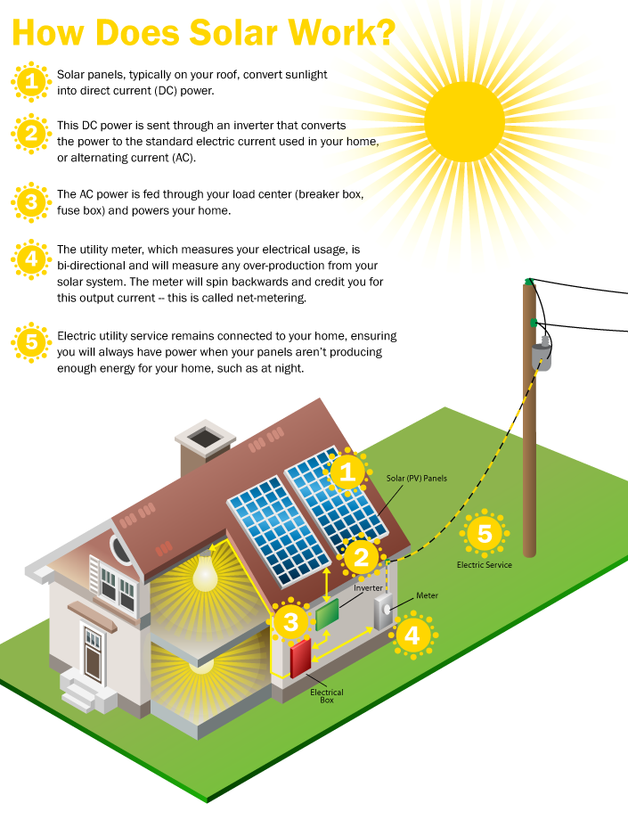how-solar-power-works.png