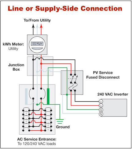 how to connect a pv solar system to the utility grid