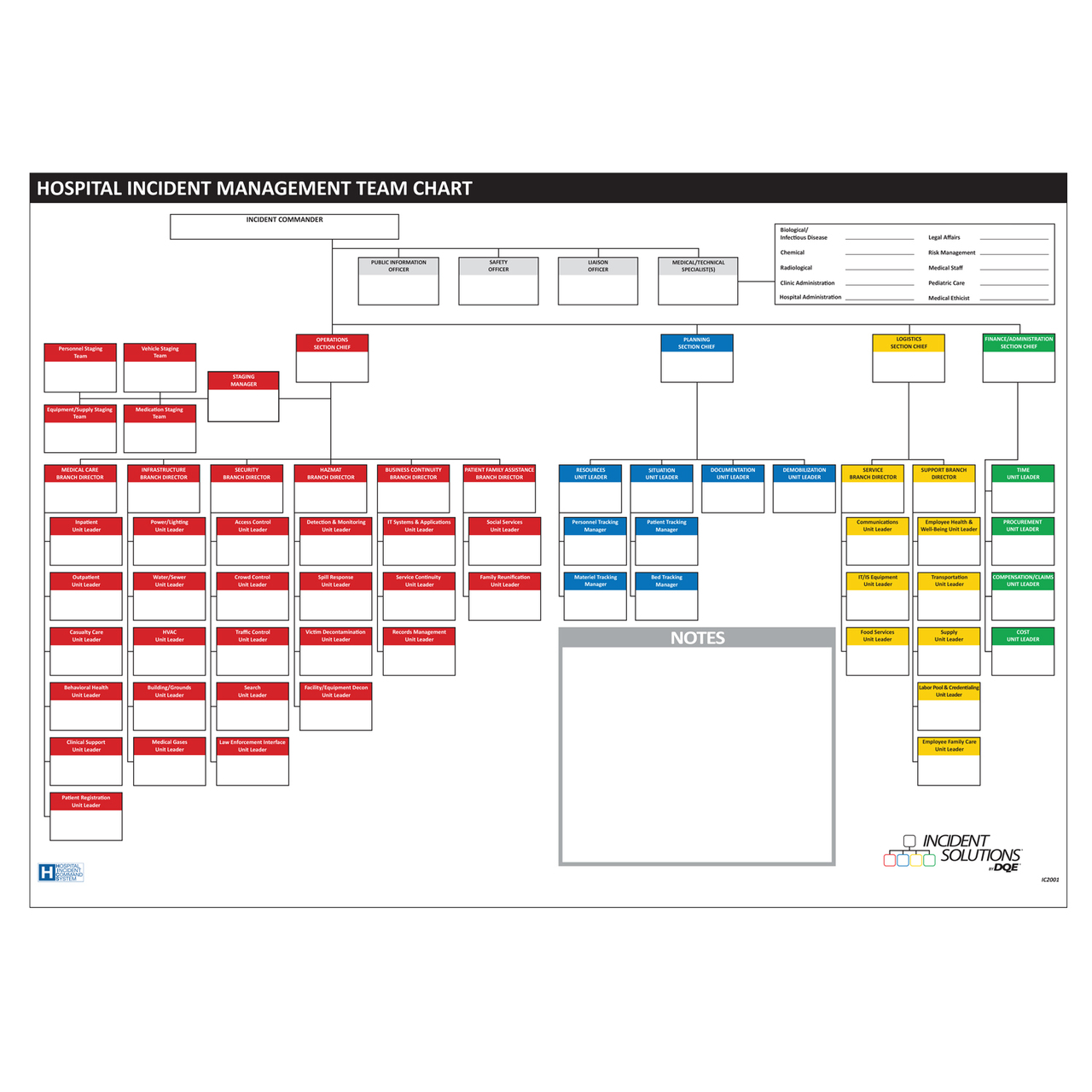 HICS 67 Position HIMT Chart - Dry Erase image
