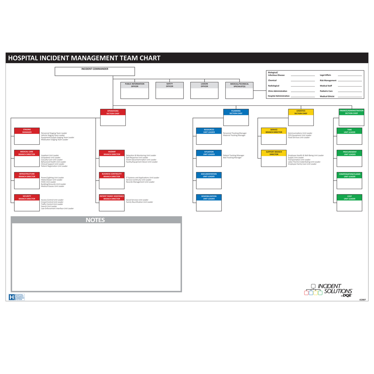 HICS 26 Position HIMT Chart - Dry Erase image
