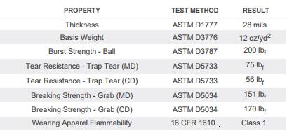 Class A HazMat Suit Testing Results image