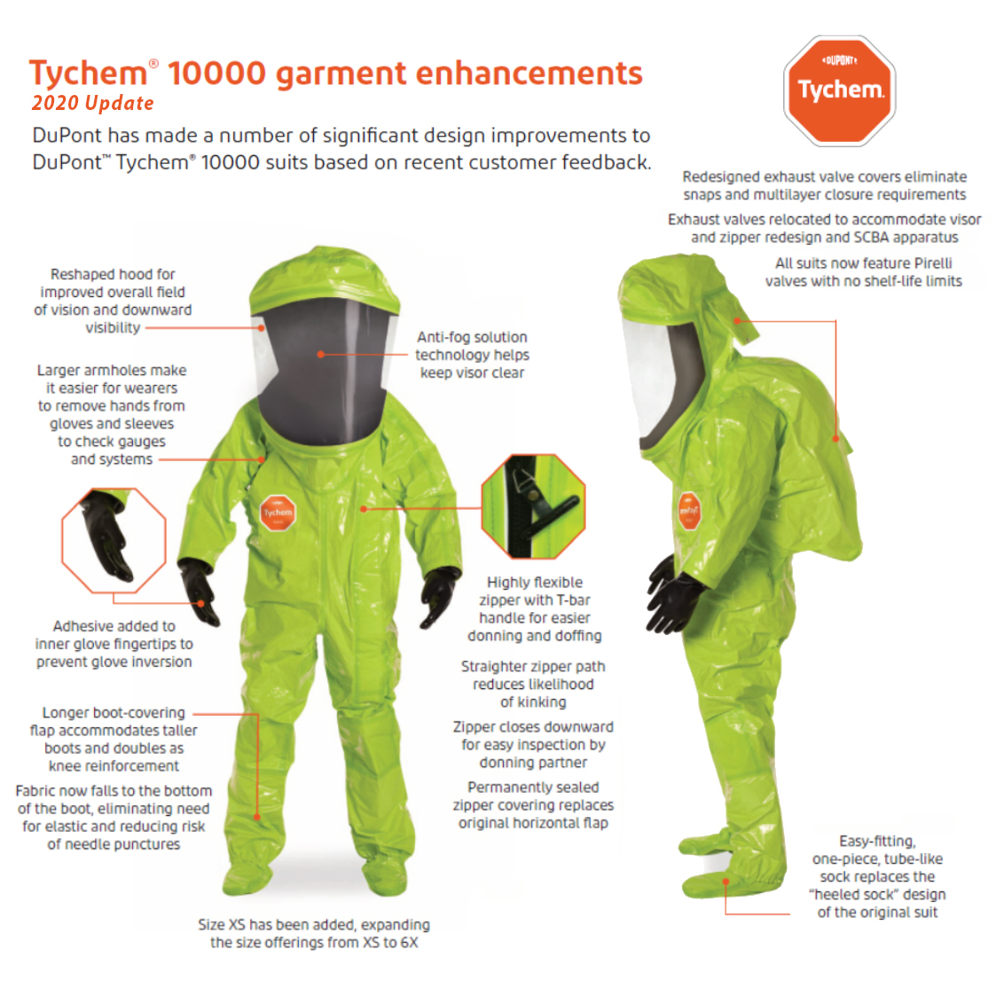 DuPont Tychem 10000 Level A Suit 2020 Updates image