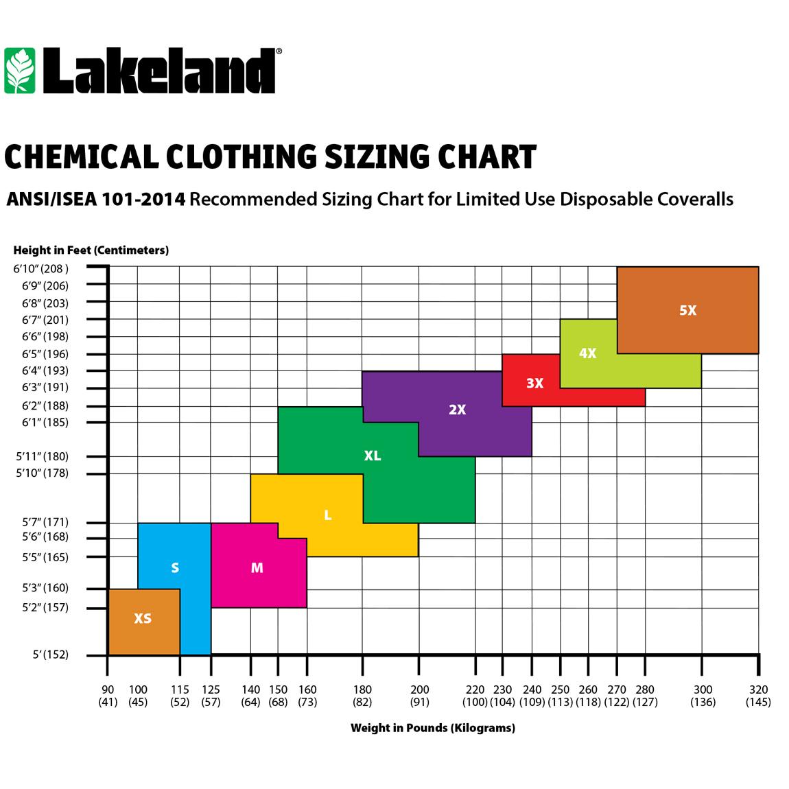 Lakeland HazMat Coverall Sizing Chart image