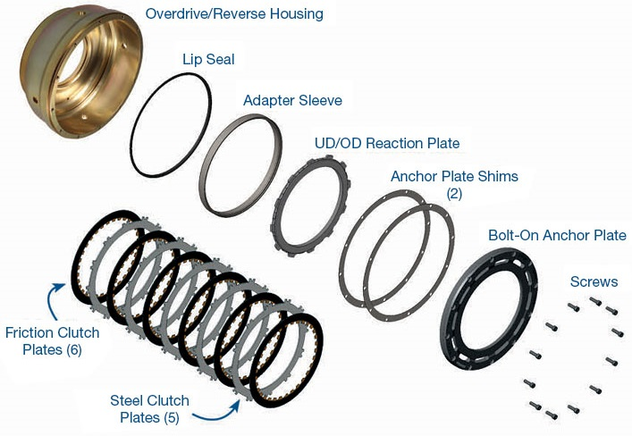 s72961stk-72960-06k-45rfe-545rfe-65rfe-66rfe-68rfe-transmission-overdrive-clutch-housing-kit-smart-tech-by-sonnax.jpg