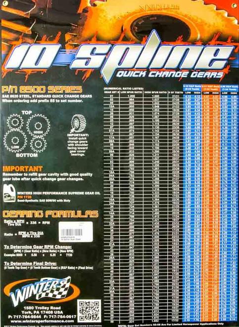 10 Spline Gear Chart Poster