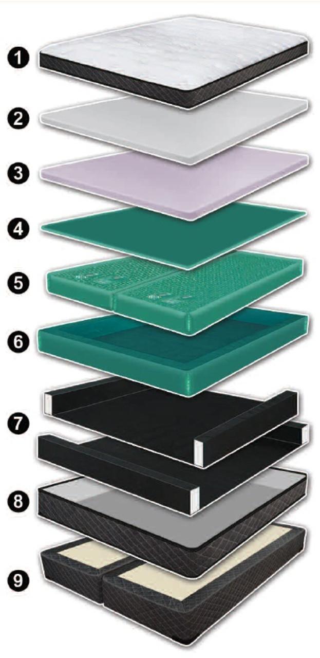 Harmony 10 Inch Mattress Softside Luxury Support Waterbed
