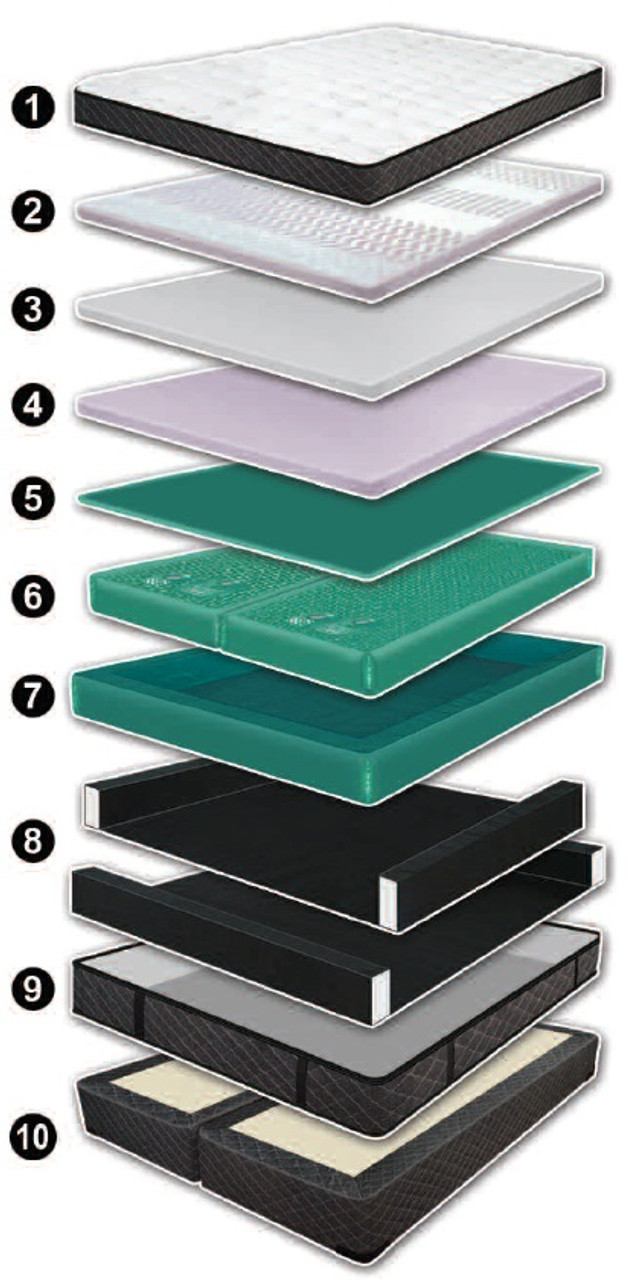 Mystique 11 Inch Mattress Softside Luxury Support Waterbed