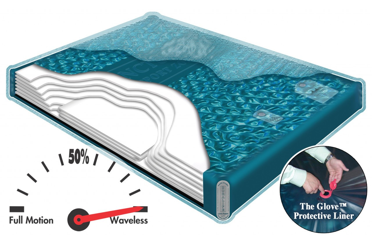 SF7 LS Innosphere Sanctary Hardside Waterbed Mattress