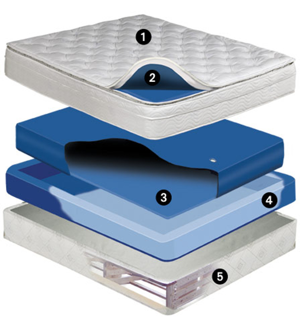 Meridian 10 inch deep fill softside waterbed mattress Free Flow