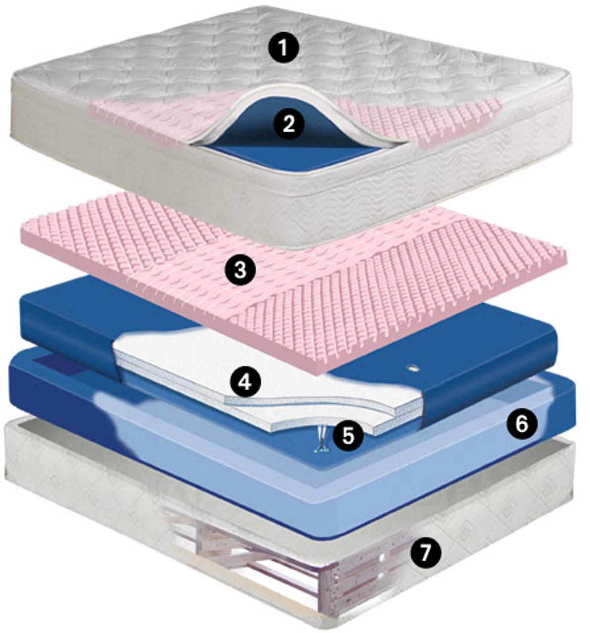 Dreamscape Mid Fill 11 inch softside waterbed mattress Waveless Mattress