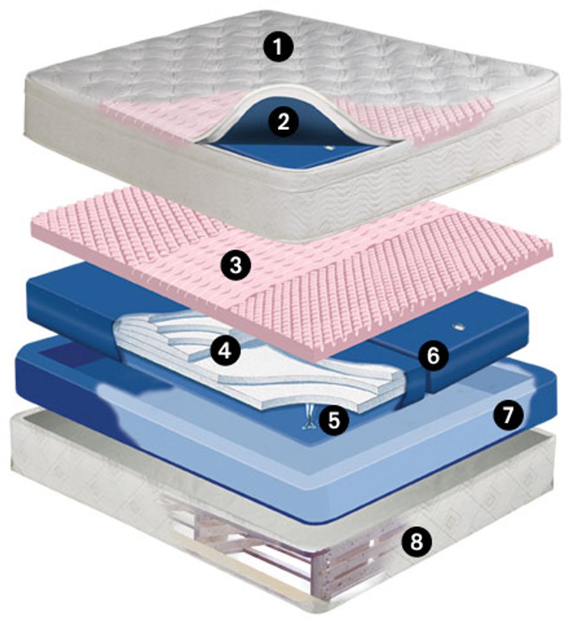 Dreamscape Mid Fill 11 inch softside waterbed mattress Dual Chamber Waveless Mattress