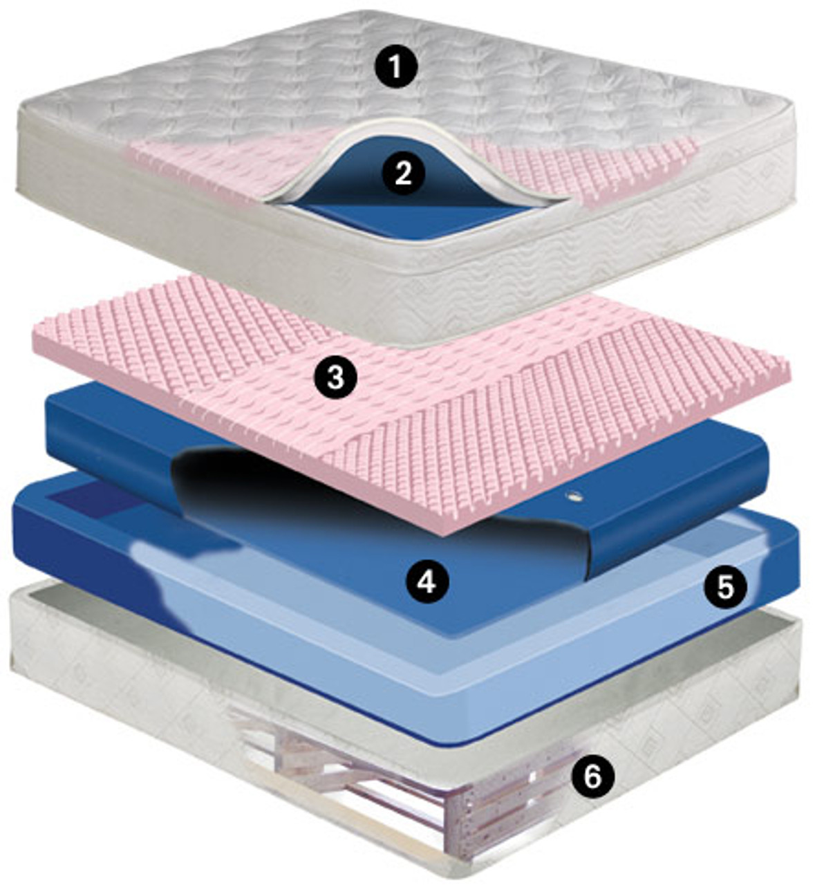 Dreamscape Mid Fill 11 inch softside waterbed mattress Free Flow