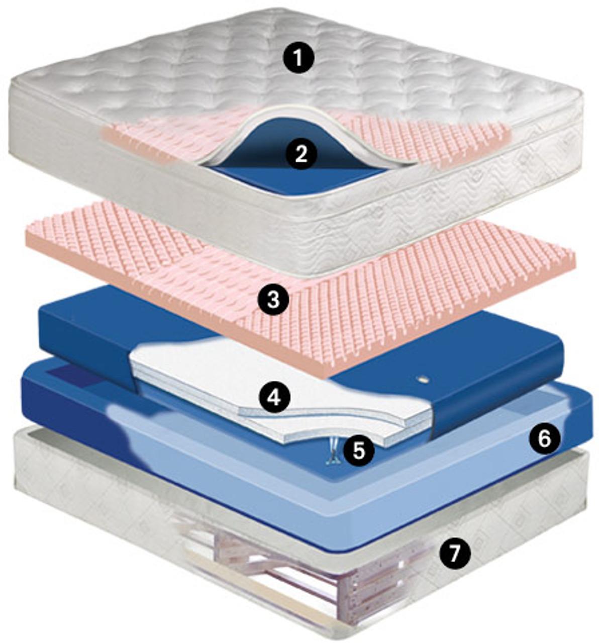 Pembroke Mid Fill 11 inch softside waterbed mattress Waveless Mattress