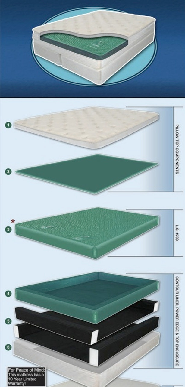 Ocean Sleep Softside Waterbed Set Layers- Expanded View
