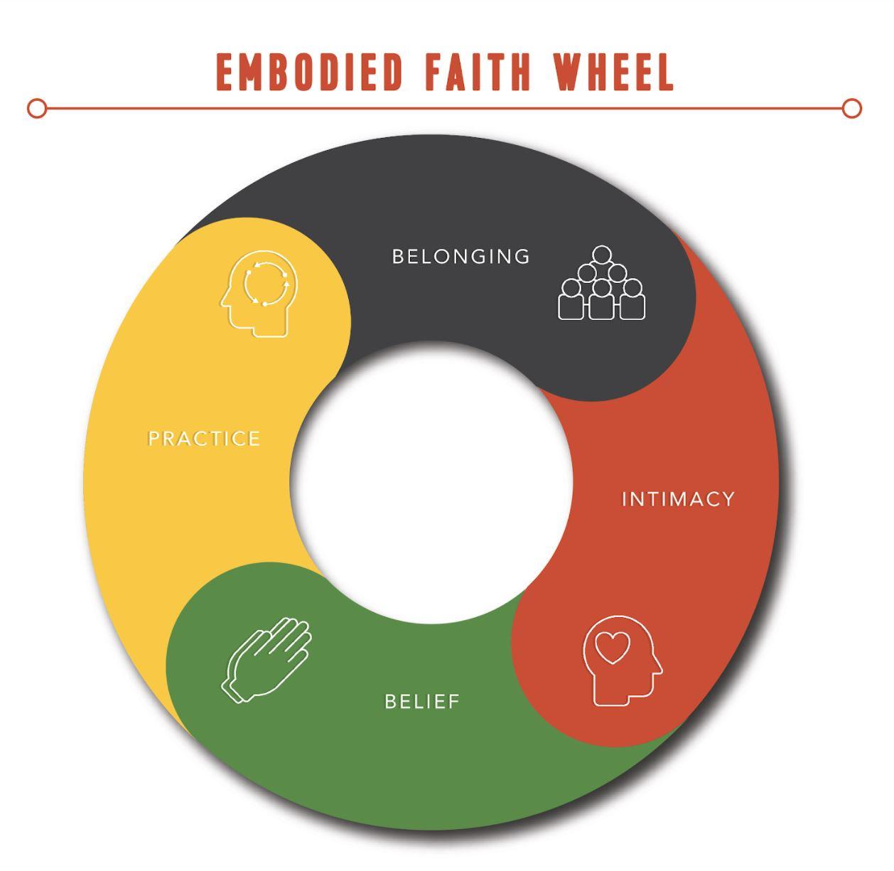 Embodied Faith Wheel Card (bundle of 25)