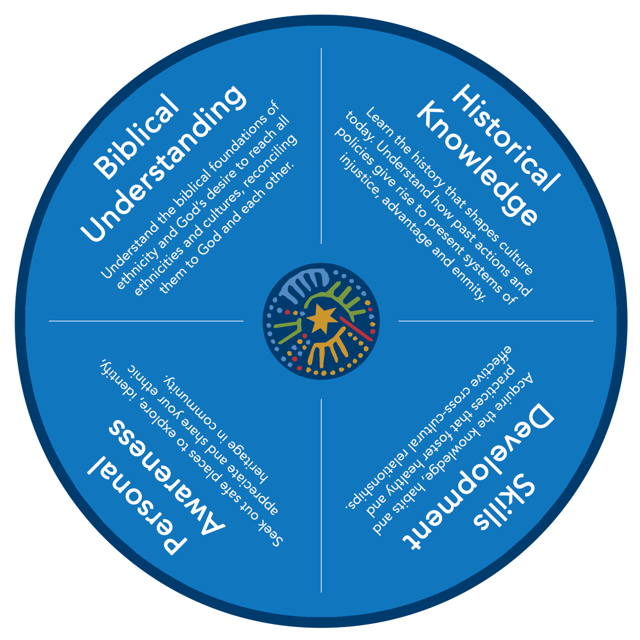 Cultural Competency Wheel: Foundations for Missional Multiethnicity (bundle of 10)