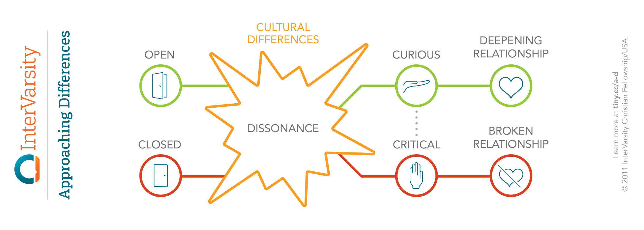 Cultural Transition Bookmark (bundle of 25)
