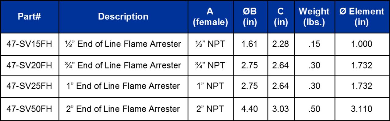 3/4 Inch End of Line Flame Arrester