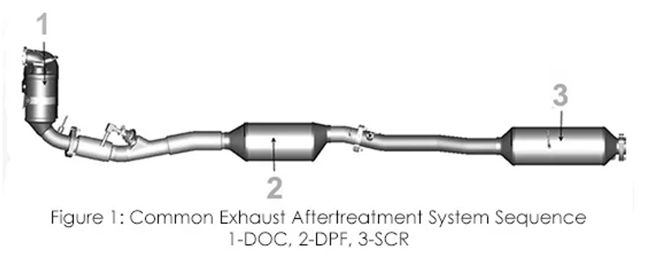 Aftertreatment Systems