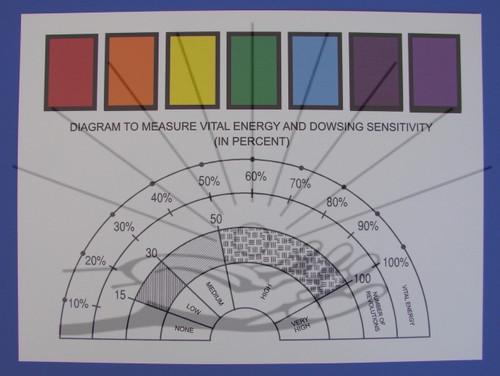 Vital Energy Chart