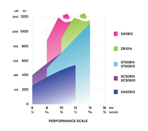Spinlock XCS Performance Scale