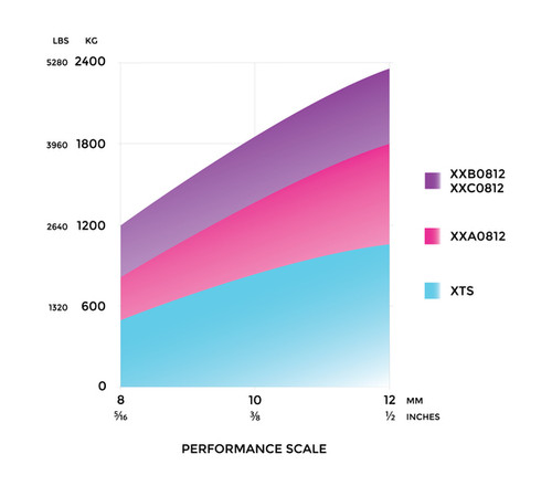 Spinlock XXA Performance Scale