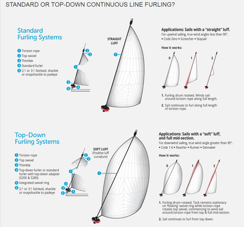 Ronstan Series 120 Top-Down Furler & Adapter (Keelboat Continuous Line Furler) (RS212100)